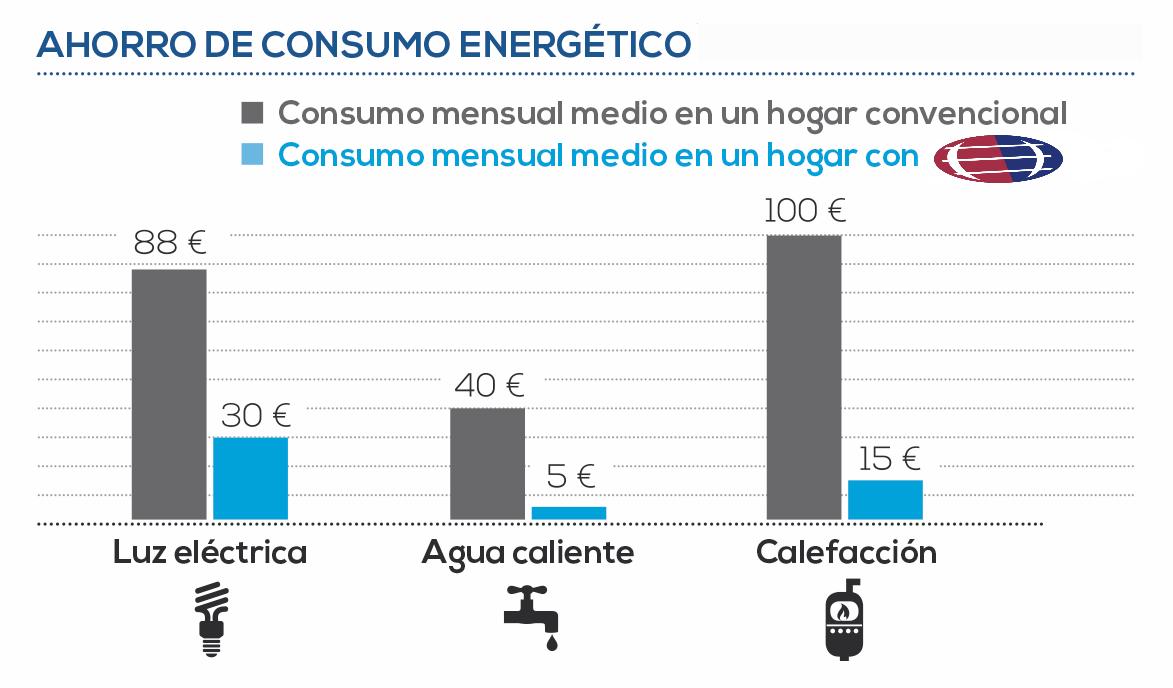 Gráfico de ejemplo de ahorro de consumo