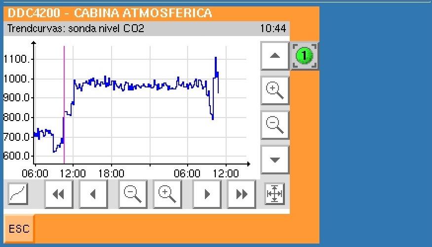 Gráfica de datos medición de CO2