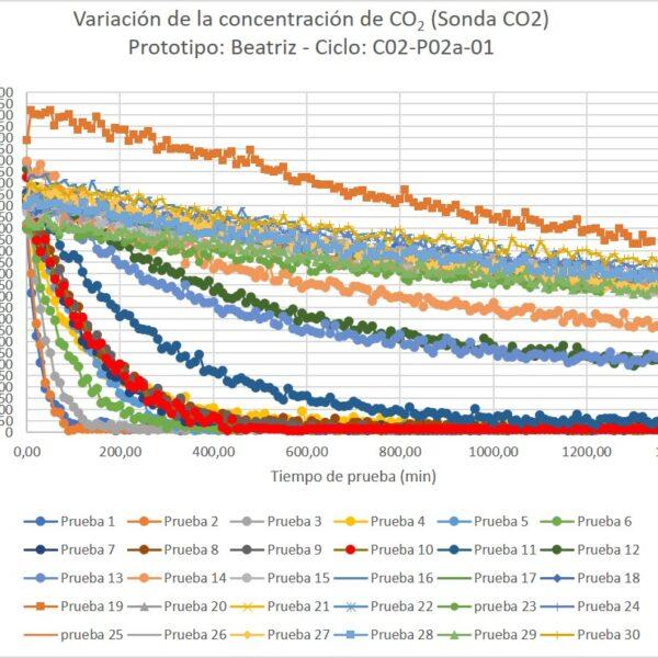 CISCO2. Variación de la concentración de CO2 en un ciclo de pruebas con 30 ensayos usando el mismo filtro
