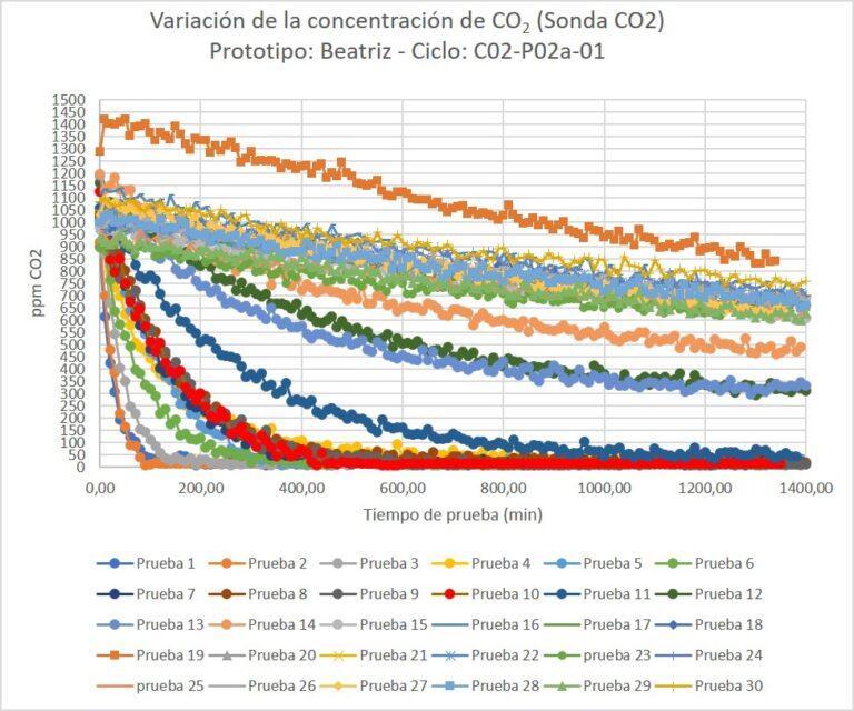 Variación de la concentración de CO2 en un ciclo de pruebas con 30 ensayos